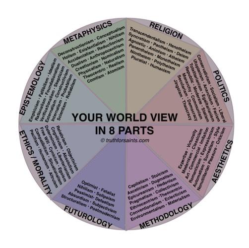 Types of World Views Chart.jpg--World View Pia Chart